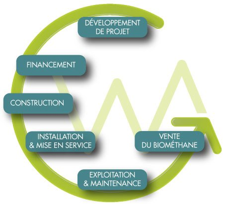 Cycle de développement d'une unité WAGABOX®