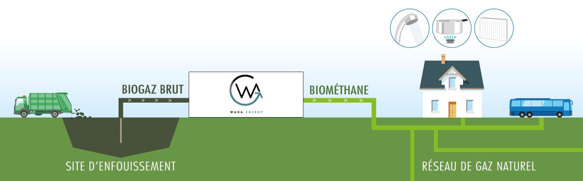 Schéma - site d'enfouissement -biogaz brut - biométhane - réseau gaz naturel