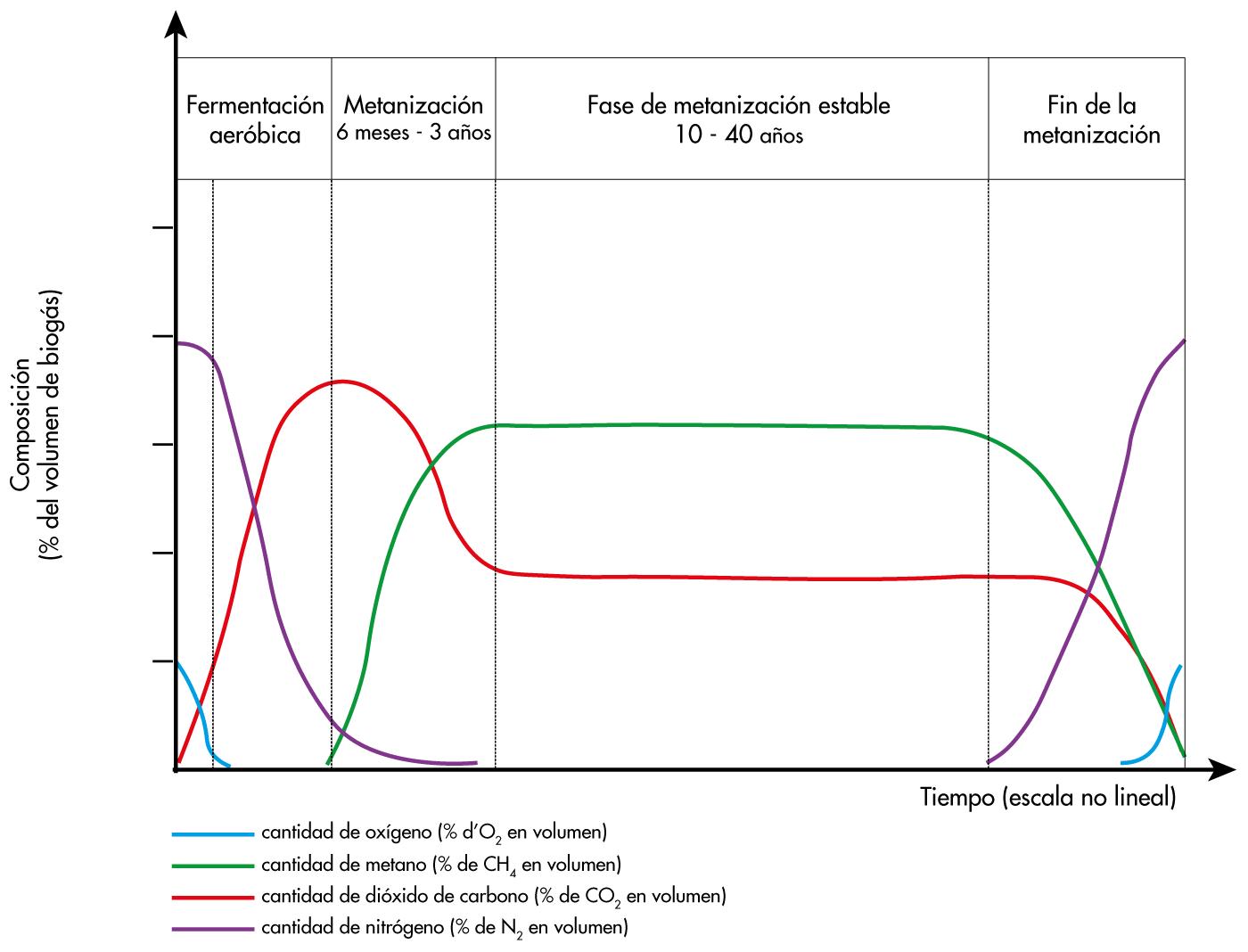 Evolución de la composición del gas de vertedero durante su operación