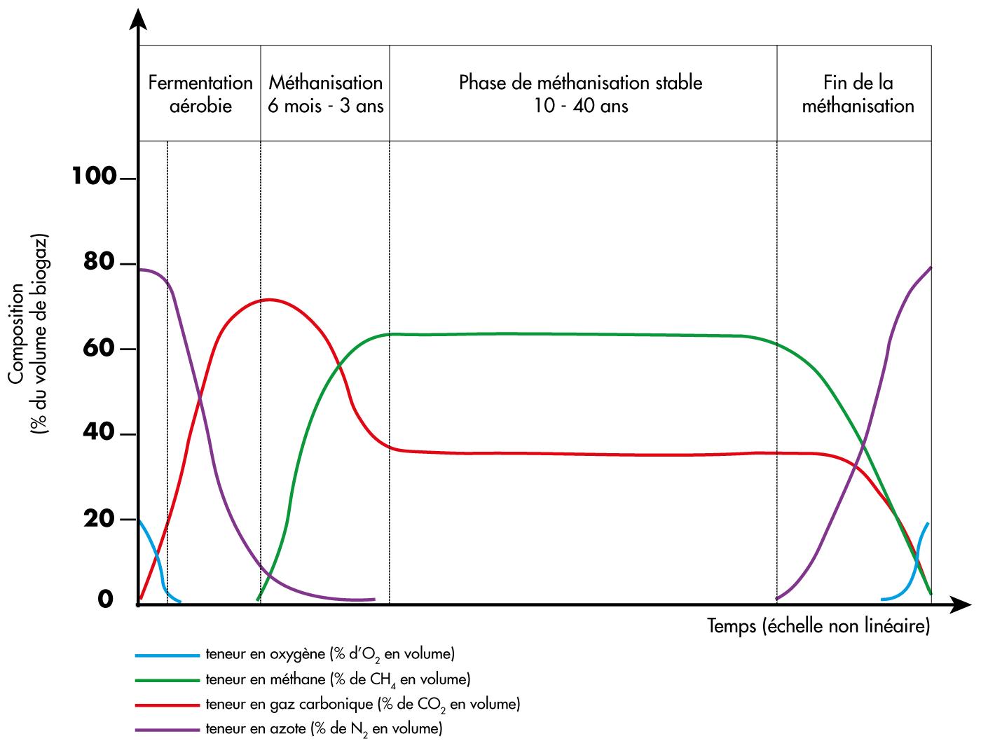 Evolution de la composition du biogaz au cours de son exploitation