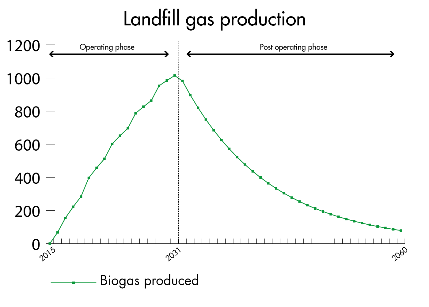Evolution of the landfill gas production through its operation