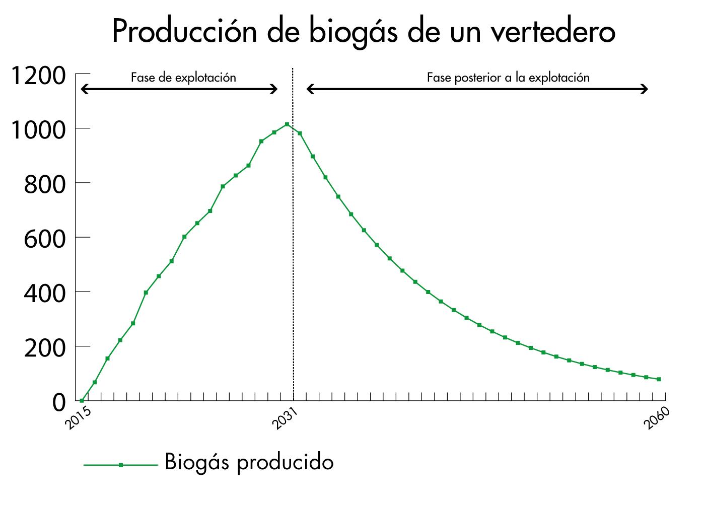 Evolución de la producción de biogás de un vertedero